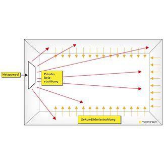 infrapanel működése TIH 500